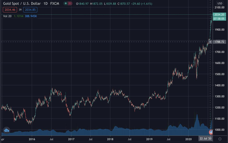El oro sube a nuevos máximos, agosto de 2020