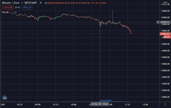 Bitcoin flash crashes on Bitstamp, Nov 2020