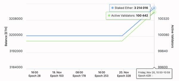 Ethereum 2.0 testnet launches, November 20 2020