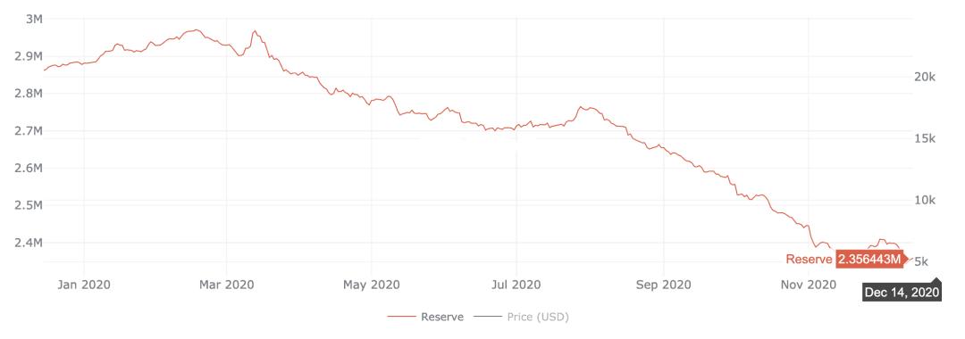Bitcoin supply on exchanges, Dec 2020