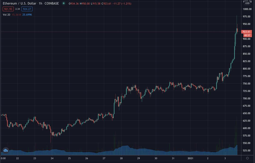 Ethereum nears $1,000, Jan 2020