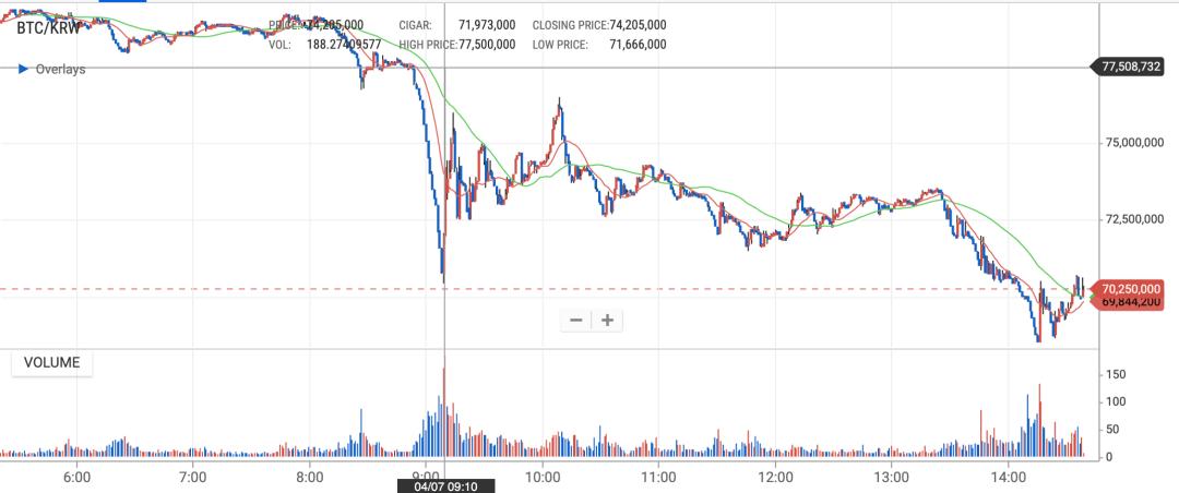 Bitcoin arbed in South Korea, April 2021