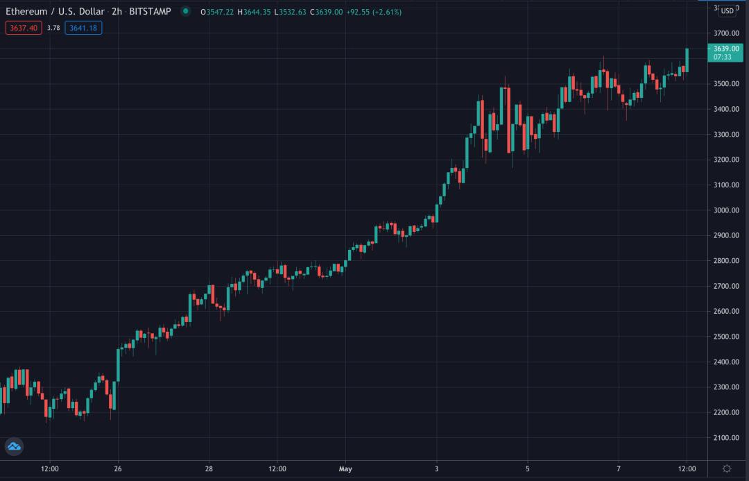 Ethereum's price, May 2021
