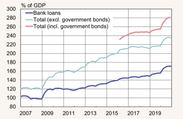 China's total debt growth as of 2019