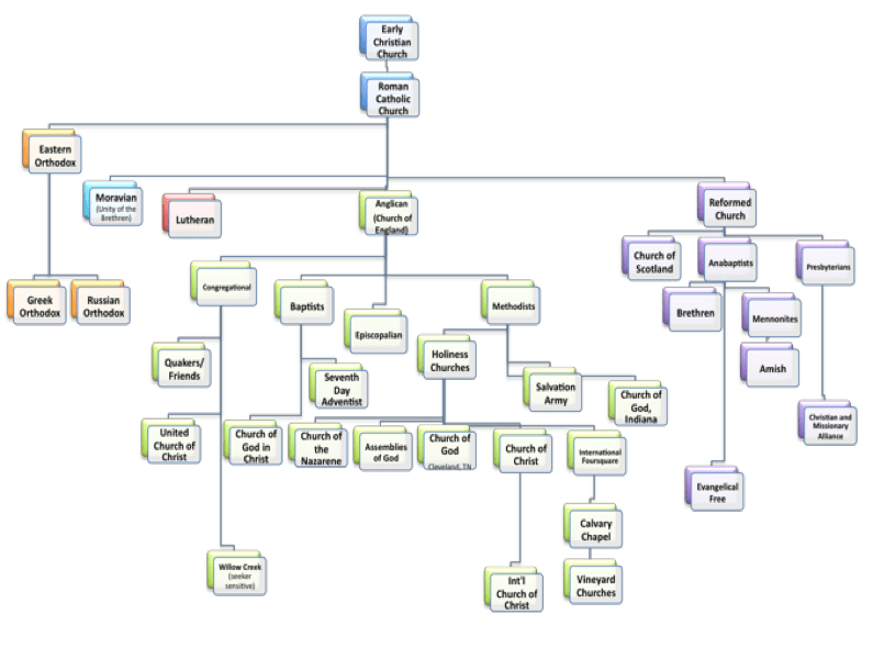 https://i1.wp.com/www.truthforsaints.com/denomination_history/files/denominations_family_tree_v3.png