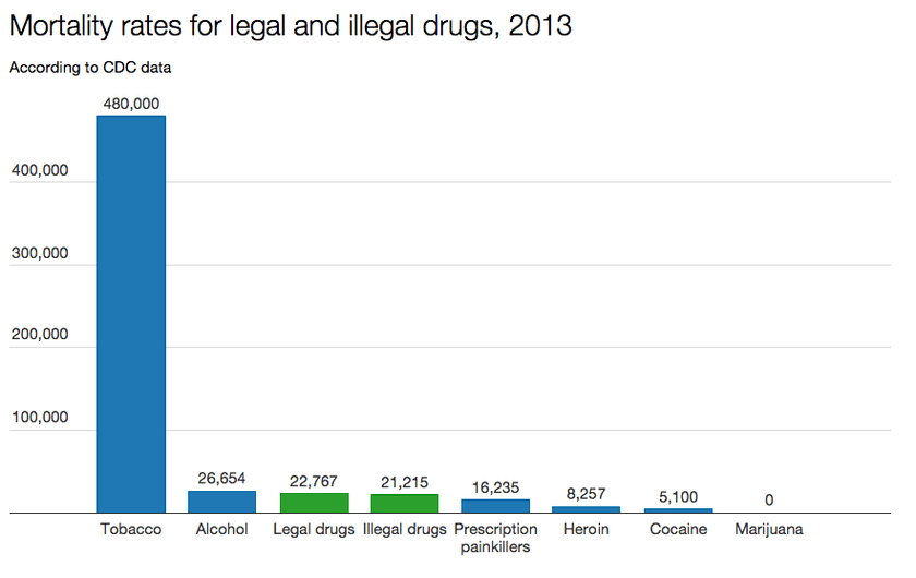 drugs_mortality_rates