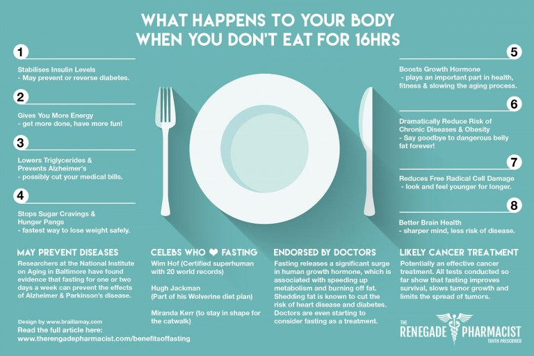Fasting-Infographic