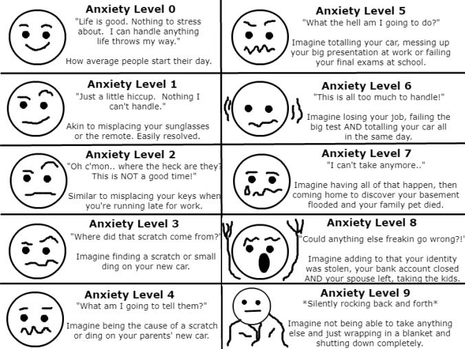 anxietychart
