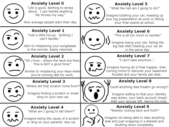 anxietychart