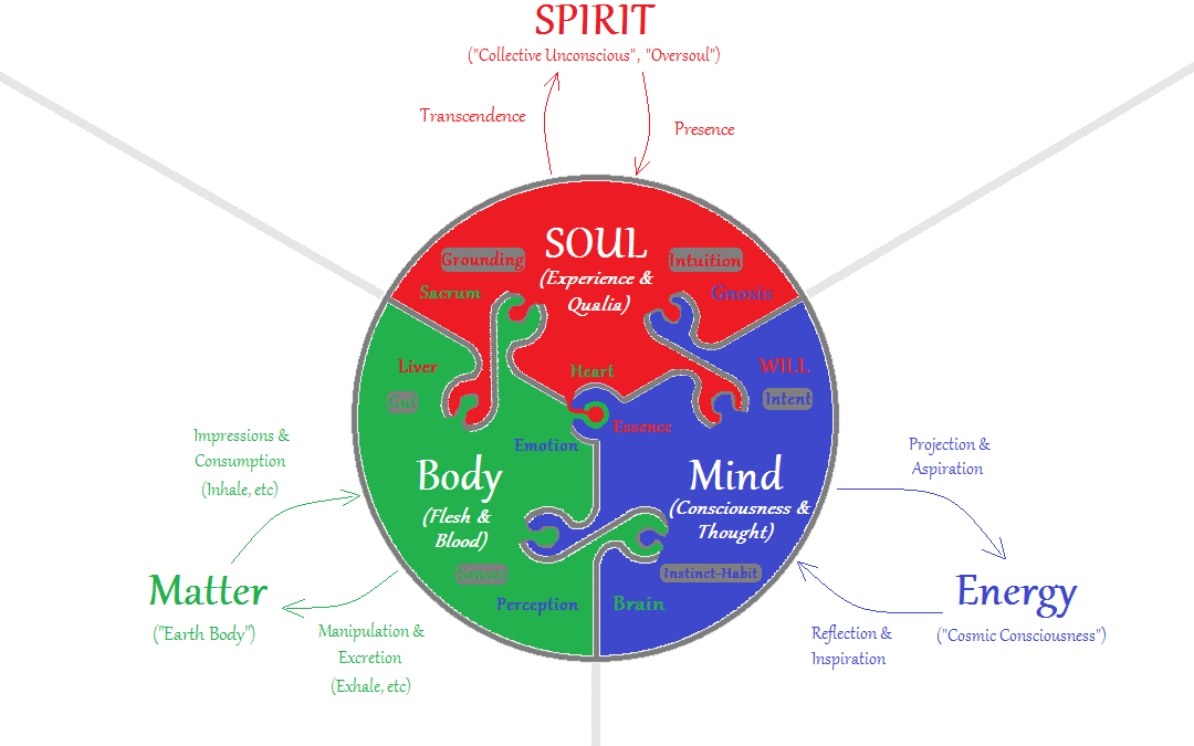 Body, Soul, and Spirit – Part 1