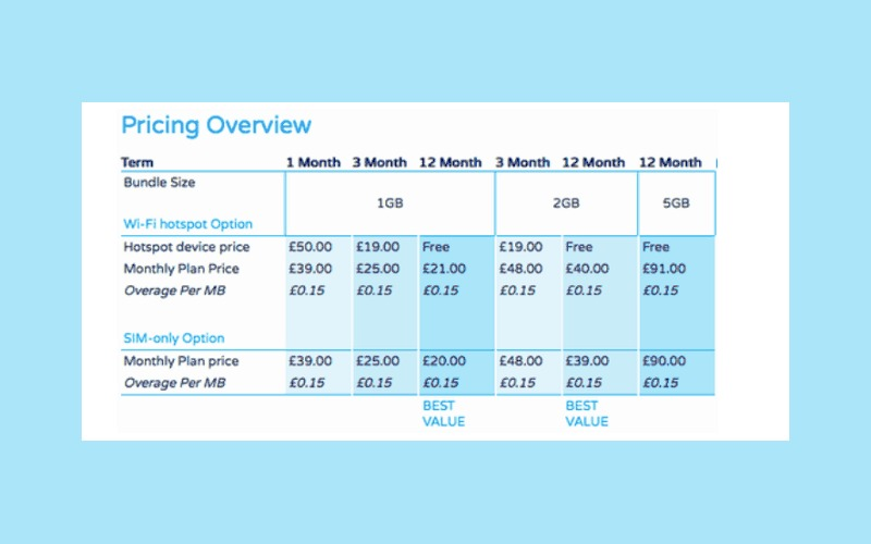 Globalgig, Globalgig pricing, international roaming