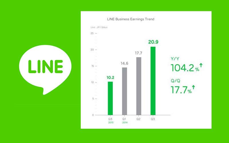 LINE earnings, LINE app, LINE Corporation Japan