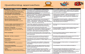 Questioning Approaches