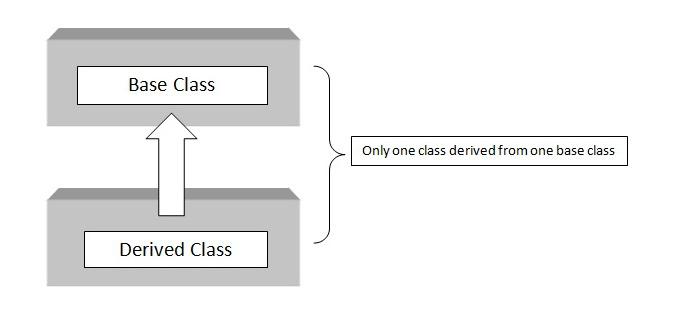 C++ single inheritance