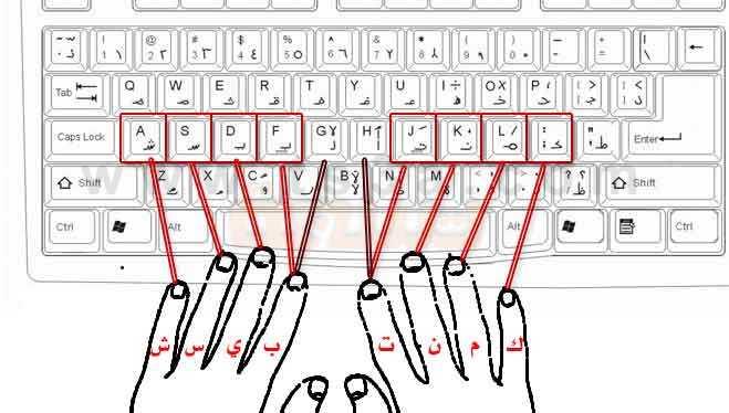 نارابار لمح قريبا تعليم الكتابة بسرعة على لوحة المفاتيح عربي وانجليزي Findlocal Drivewayrepair Com