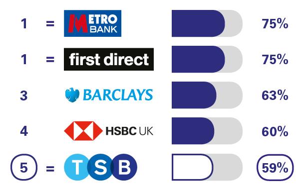 Tsb Personal Banking