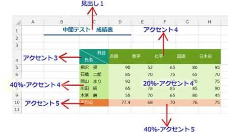 表にセルのスタイルを適用した例