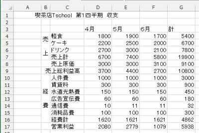 罫線を適用する表のサンプル