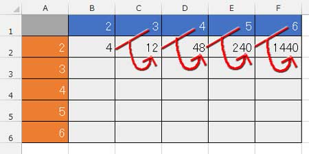 九九の計算結果が間違う構図