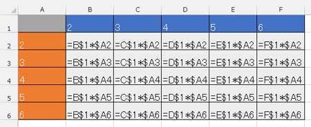 九九表の数式表示