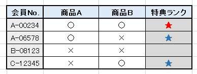 複数の条件付き書式を設定するサンプル表