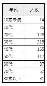 円グラフ作成の元データ