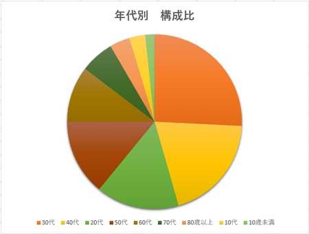 円グラフ作成