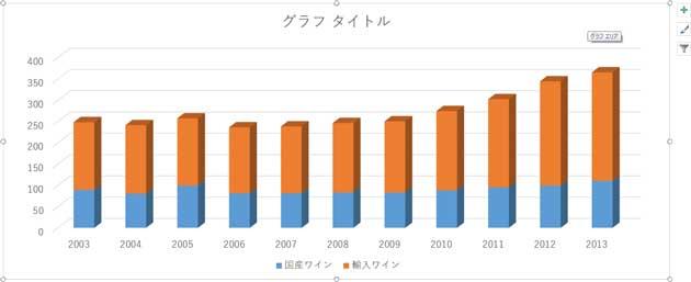 入力データがグラフに反映