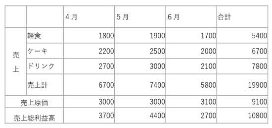 セルの高さを均等にするための表サンプル