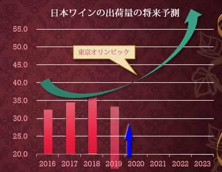 棒グラフの棒が左から順に上がってくるアニメーション