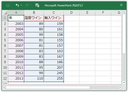 積み上げ棒グラフの表データ