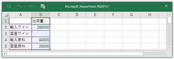 スプレッドシートの表データを修正