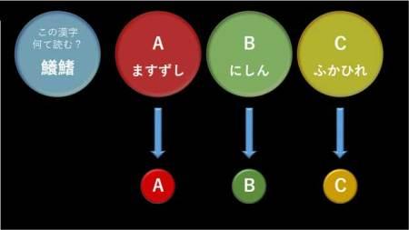クイズのアニメーション