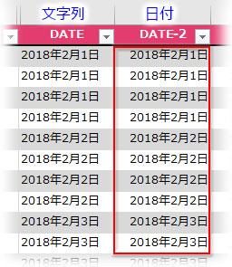 シリアル値が日付に変換された