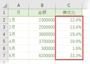 構成比のデータ
