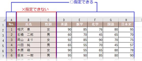 フィールドに指定する列の入力値は数値。文字列はダメ