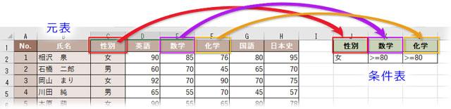 元表と条件表の列見出しは一致させる