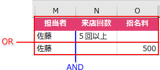 AND条件とOR条件を組み合わせた条件表の例2