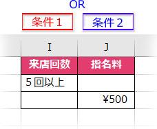 異なるフィールドでOR条件を指定した条件表の例