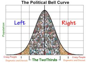political_bell_curve