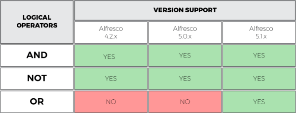 logical-operator-support table