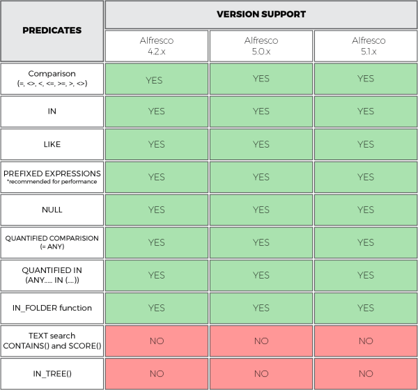 predicate-support table