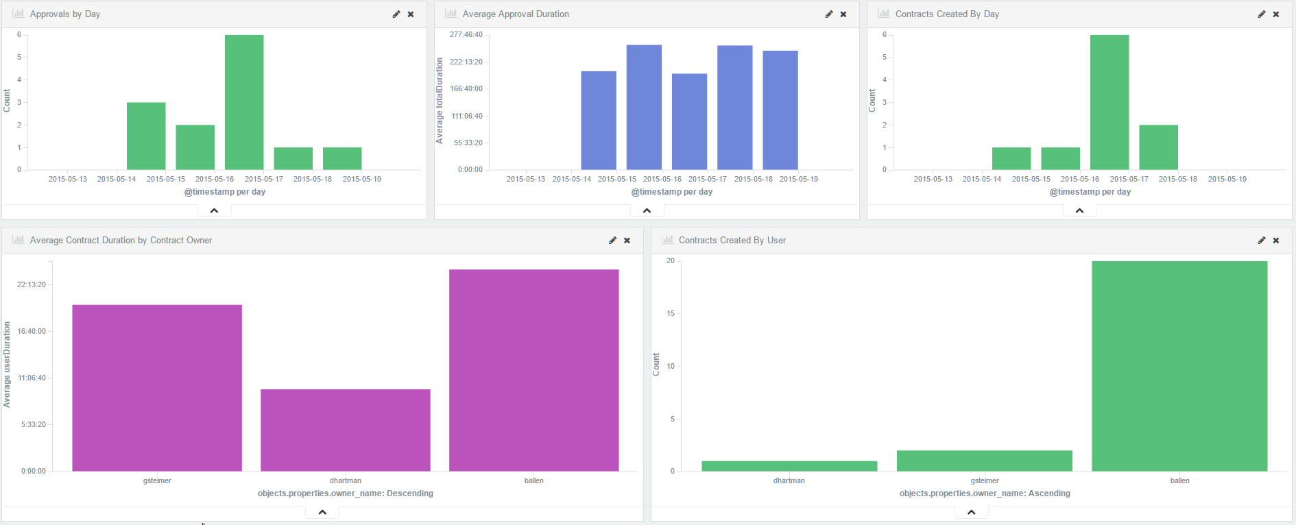 big-data-dashboard
