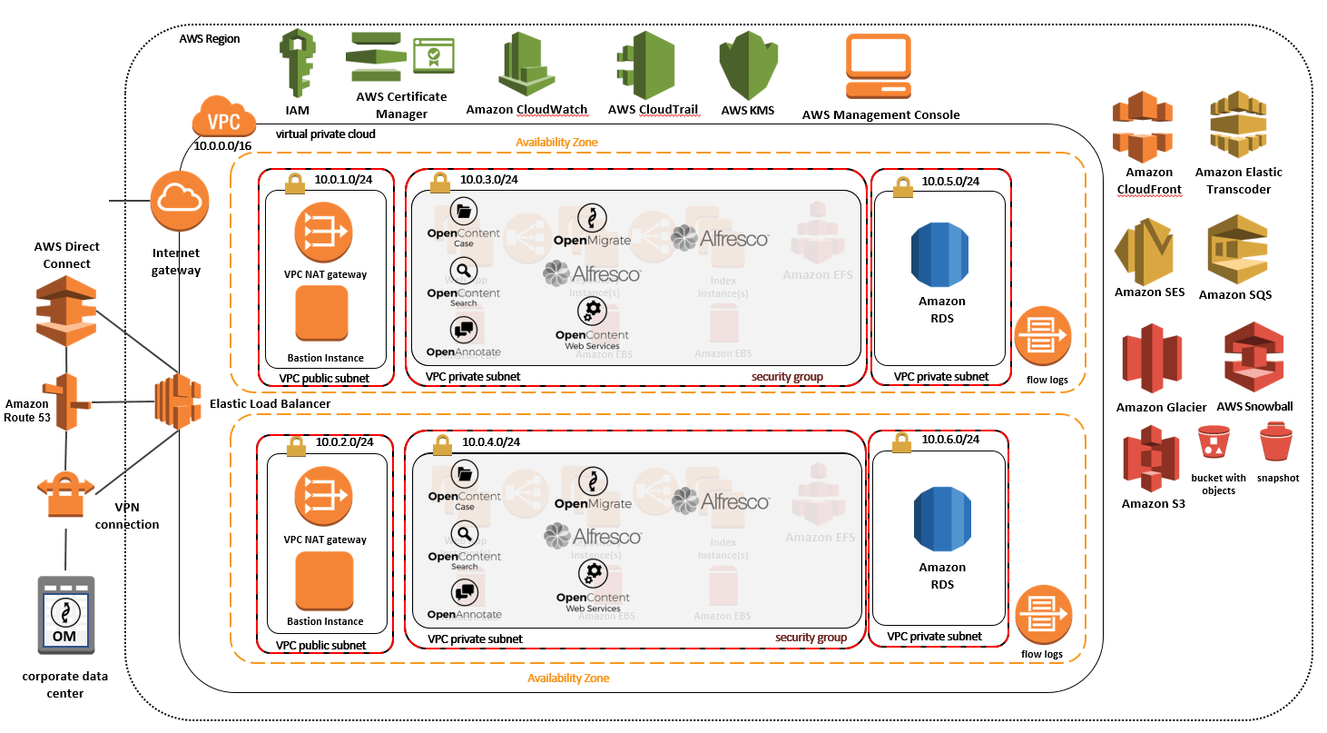 Alfresco and Amazon Web Services – Advantages compared to an