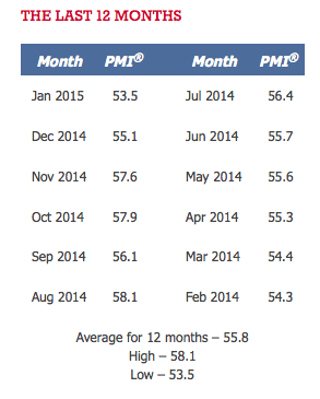 12 month PMI TSP Talk