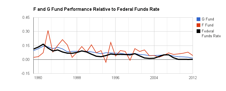 TSP F Fund vs TSP G Fund Performance Chart - www.TSPallocation.com