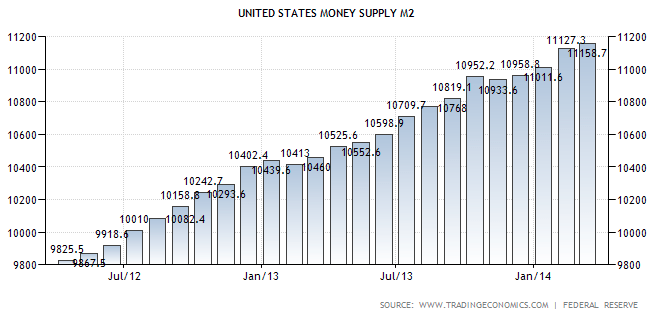 Money Supply M2 May 2014 TSP Allocation Guide