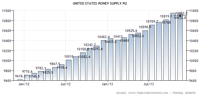 Money Supply M2 November 2013 - TSP Allocation Guide