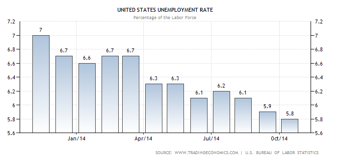 October 2014 Unemployment Rate
