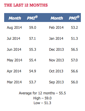 PMI 12 month August 2014 - TSP Allocation Guide